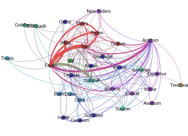 Network of The Fellowship of the Ring
