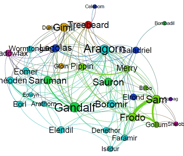 Network of The Two Towers