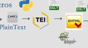 Example of  convertion from Word to TEI